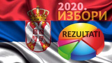Photo of Izlaznost na izborima u Srbiji 50,32 odsto. Srpska napredna stranka ima 191 mandat